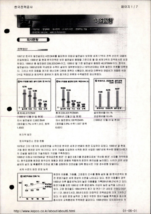 [한국전력공사 회사현황]