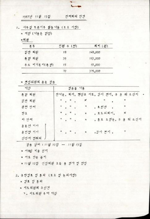 1987년 11월 13일 전체회의 안건