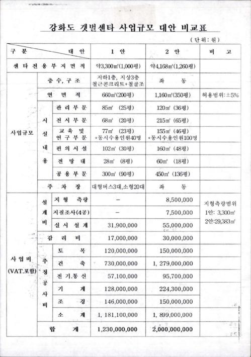 강화도갯벌센타 사업규모 대안 비교표