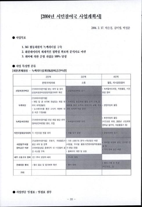 2004년 시민참여국 사업계획서