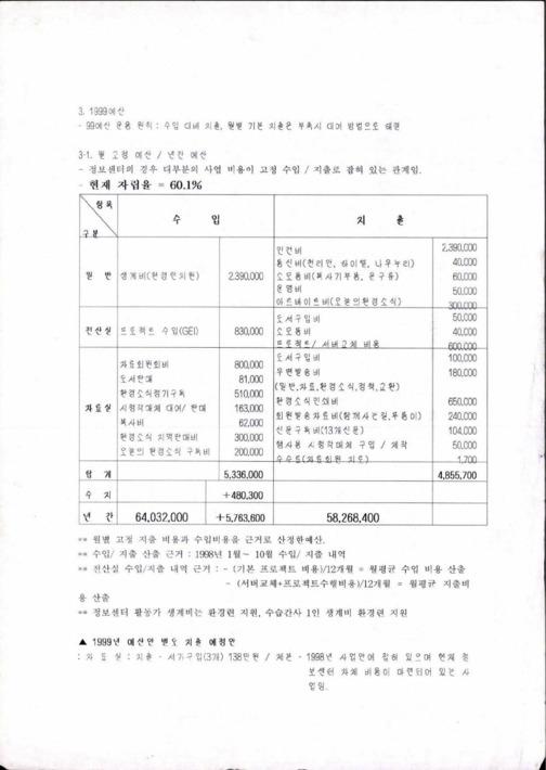[1999 예산]