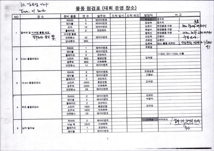 [제1회 환경마라톤 축제 물품 점검표]