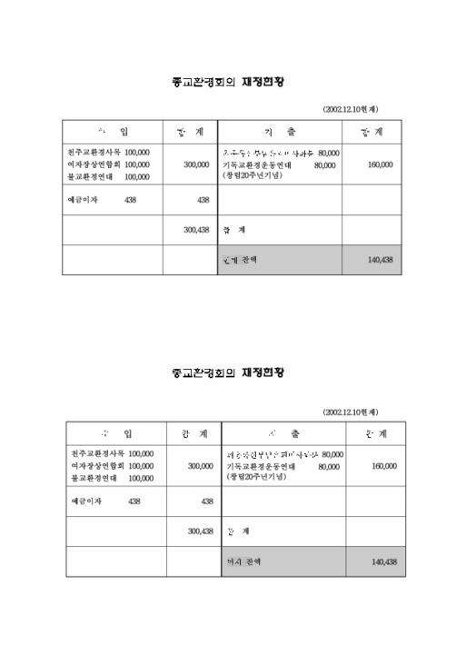 [종교환경회의] 재정현황